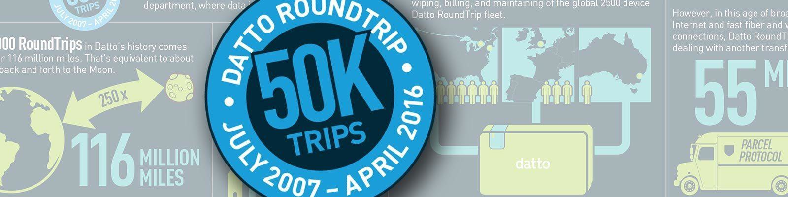 The Drive Path To 50,000 Datto RoundTrips
