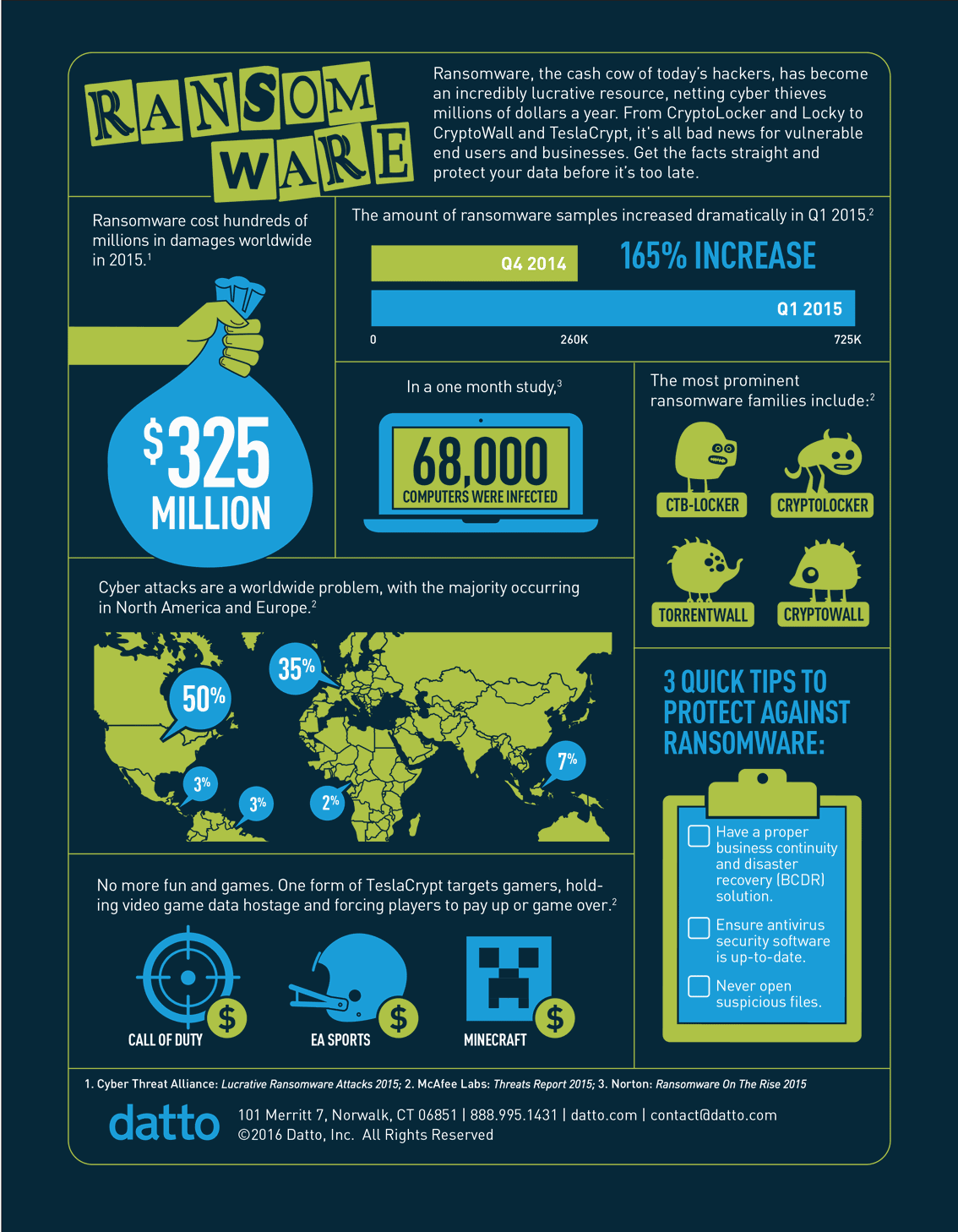 Infographic Ransomware By The Numbers
