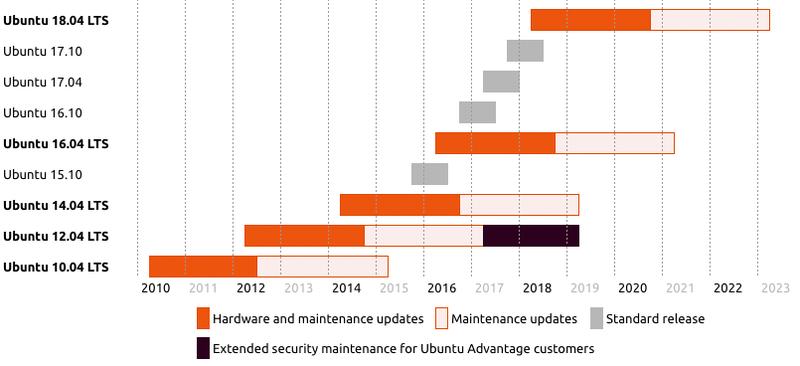 ubuntu_release