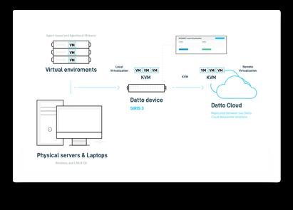 Instant Virtualization